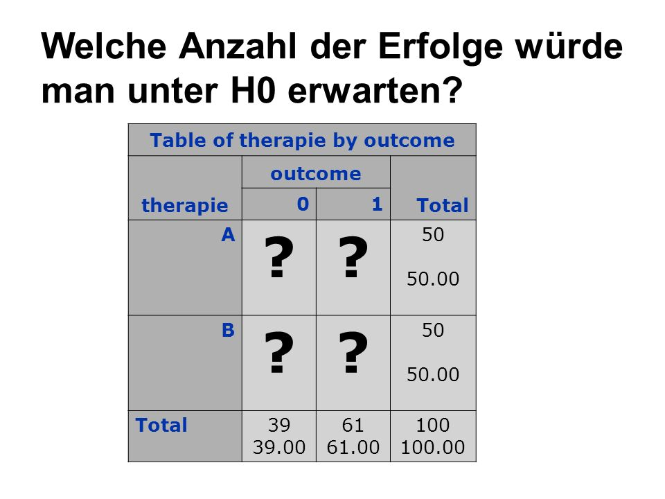 Welche Anzahl der Erfolge würde man unter H0 erwarten? Table of therapie by outcome therapie outcome Total 01 A ?? 50 50.00 B ?? Total39 39.00 61 61.0