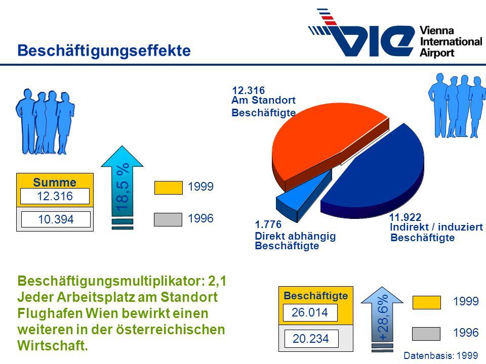 Beschäftigungseffekte 1999 1996 Summe 12.316 10.394 18,5 % Datenbasis: 1999 Beschäftigte 1.776 Direkt abhängig 12.316 Am Standort Beschäftigte 12.316