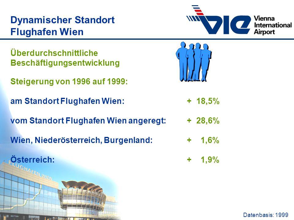 Überdurchschnittliche Beschäftigungsentwicklung Steigerung von 1996 auf 1999: am Standort Flughafen Wien: + 18,5% vom Standort Flughafen Wien angeregt