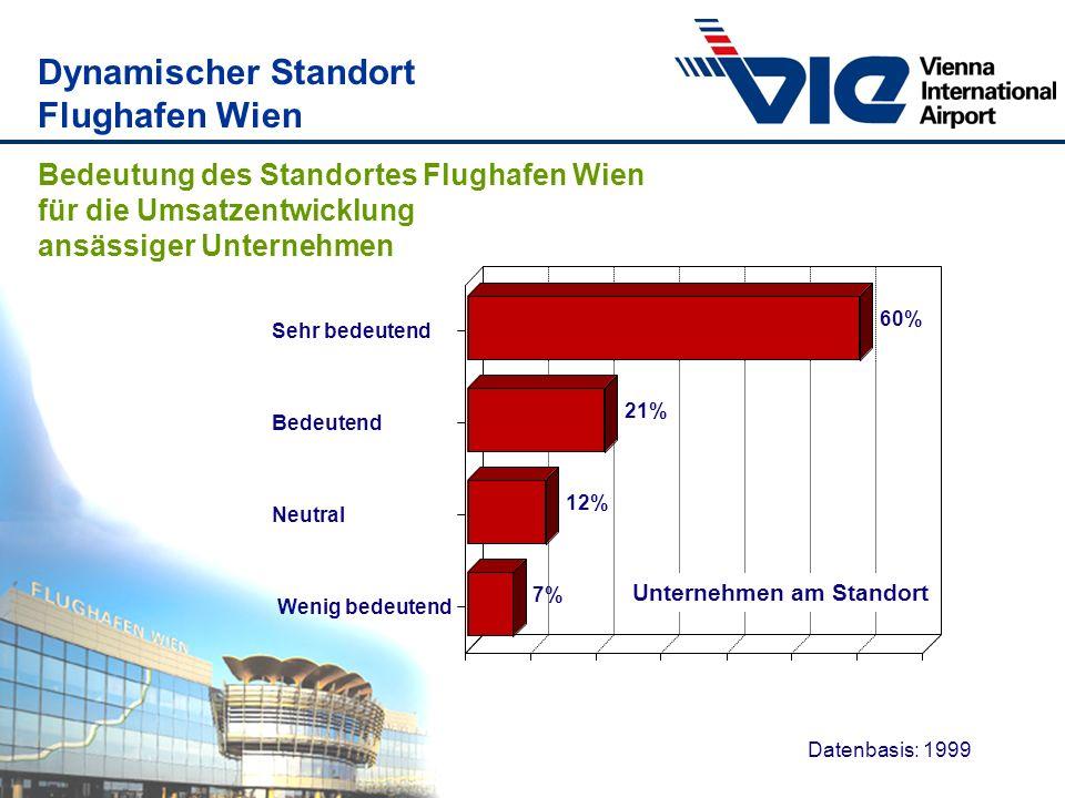 60% 21% 12% 7% Sehr bedeutend Bedeutend Neutral Wenig bedeutend Datenbasis: 1999 Bedeutung des Standortes Flughafen Wien für die Umsatzentwicklung ans