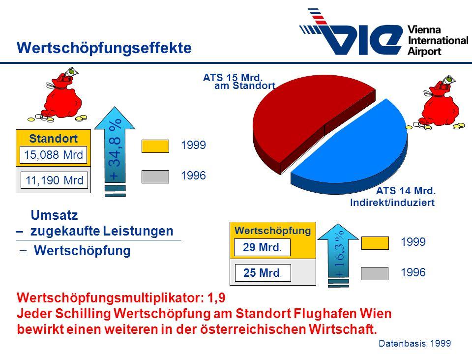 Wertschöpfungseffekte Datenbasis: 1999 Standort 15,088 Mrd 11,190 Mrd + 34,8 % 1999 1996 am Standort ATS 15 Mrd. Wertschöpfung 29 Mrd. 25 Mrd. + 16,3