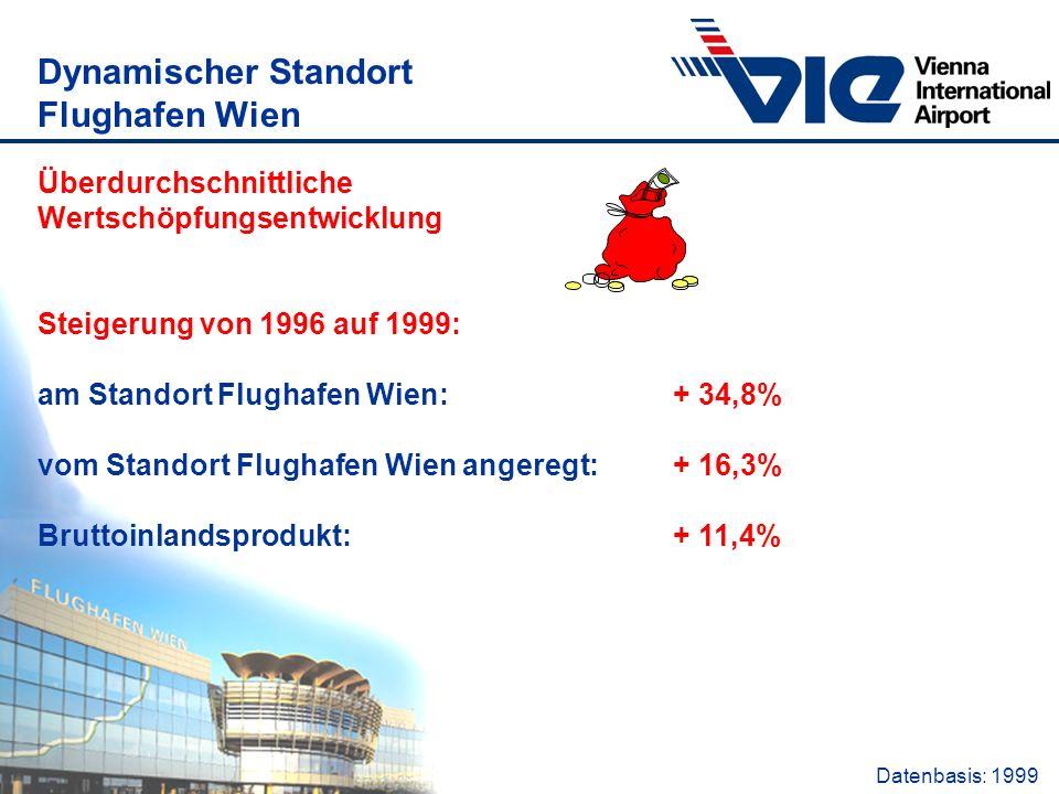 Überdurchschnittliche Wertschöpfungsentwicklung Steigerung von 1996 auf 1999: am Standort Flughafen Wien: + 34,8% vom Standort Flughafen Wien angeregt