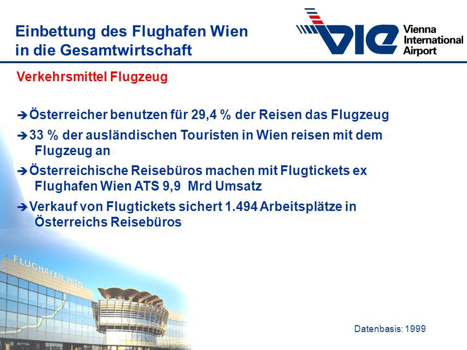 Einbettung des Flughafen Wien in die Gesamtwirtschaft Verkehrsmittel Flugzeug è Österreicher benutzen für 29,4 % der Reisen das Flugzeug è 33 % der au