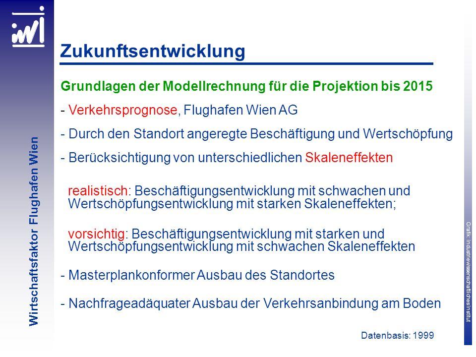 Grafik: Industriewissenschaftliches Institut Wirtschaftsfaktor Flughafen Wien Zukunftsentwicklung Grundlagen der Modellrechnung für die Projektion bis