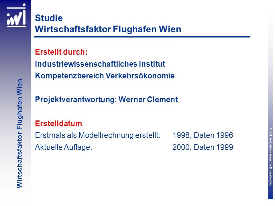 Grafik: Industriewissenschaftliches Institut Wirtschaftsfaktor Flughafen Wien Studie Wirtschaftsfaktor Flughafen Wien Erstellt durch: Industriewissens