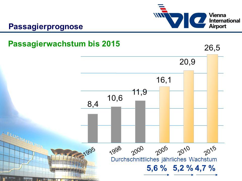 Passagierprognose Passagierwachstum bis 2015 26,5 20,9 16,1 11,9 10,6 8,4 1995 19982000200520102015 Durchschnittliches jährliches Wachstum 5,2 % 5,6 %