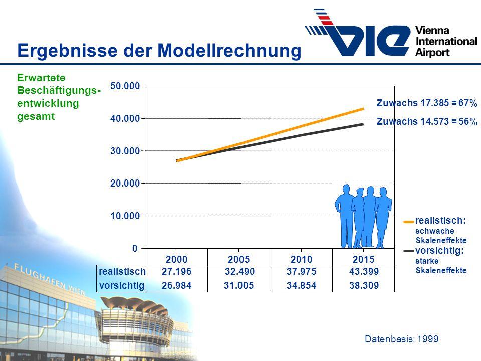 Datenbasis: 1999 Ergebnisse der Modellrechnung Erwartete Beschäftigungs- entwicklung gesamt 2000200520102015 0 10.000 20.000 30.000 40.000 50.000 real