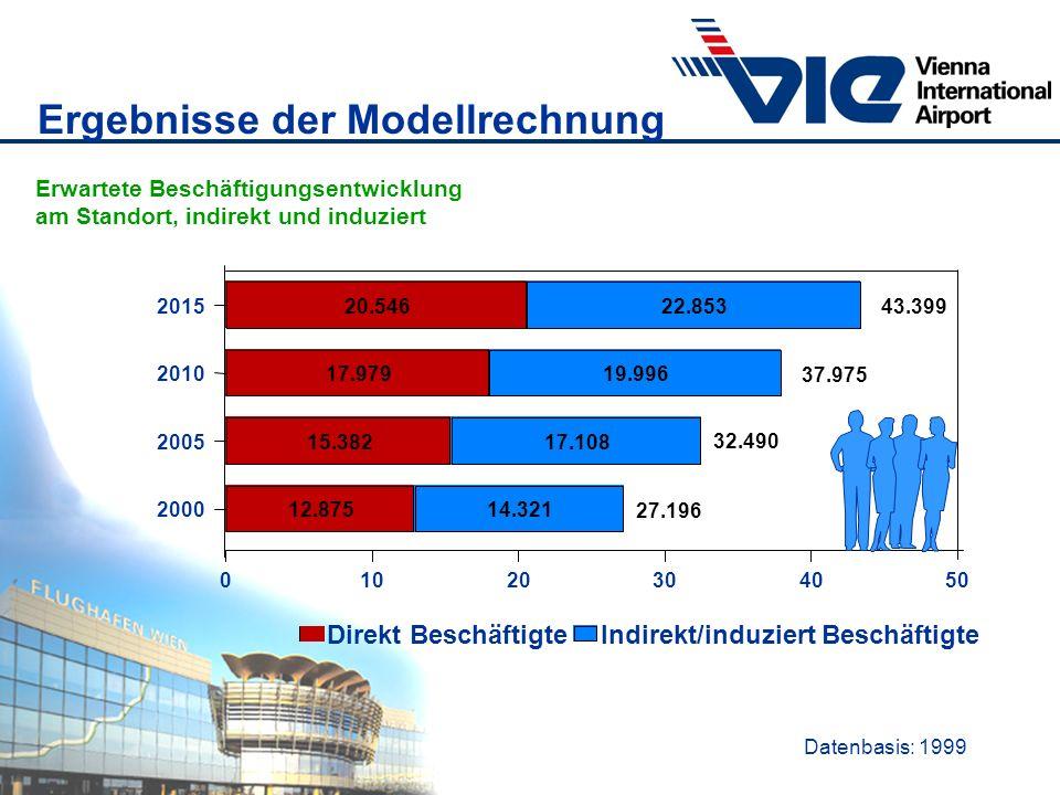 Datenbasis: 1999 Ergebnisse der Modellrechnung Erwartete Beschäftigungsentwicklung am Standort, indirekt und induziert Direkt BeschäftigteIndirekt/ind