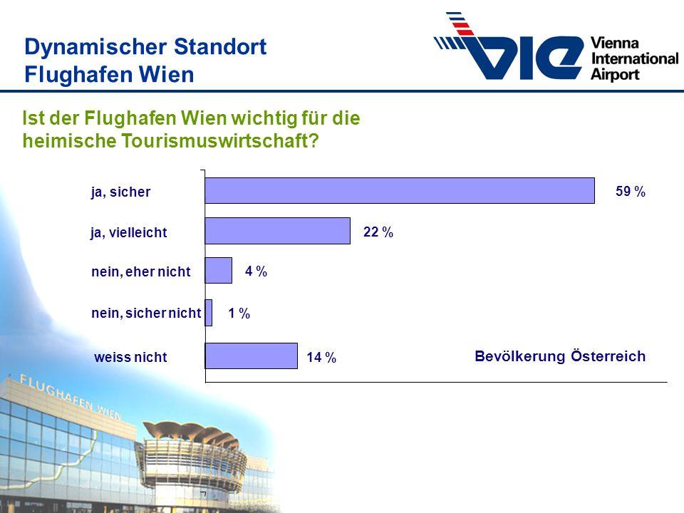 Ist der Flughafen Wien wichtig für die heimische Tourismuswirtschaft? 14 % 1 % 4 % 22 % 59 % weiss nicht nein, sicher nicht nein, eher nicht ja, viell