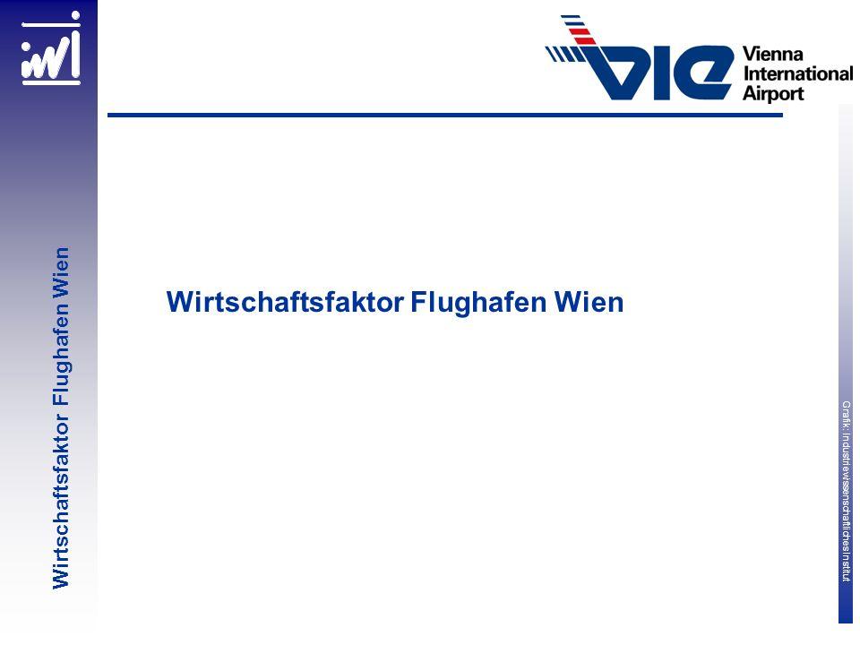 Grafik: Industriewissenschaftliches Institut Wirtschaftsfaktor Flughafen Wien