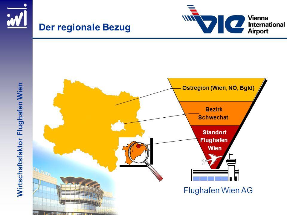 Datenbasis: 1999 65% 22% 8% 2% 3% 54% 31% 9% 2% 4% Ja, sicher Ja, vielleicht Nein, eher nicht Nein, sicher nicht Weiß nicht Unternehmen am Standort Bevölkerung Wien, NÖ, Bgld Wird dem Standort Flughafen wird als Wirtschaftsfaktor und Motor der regionalen Wirtschaft zukünftig größere Bedeutung zukommen als bisher.