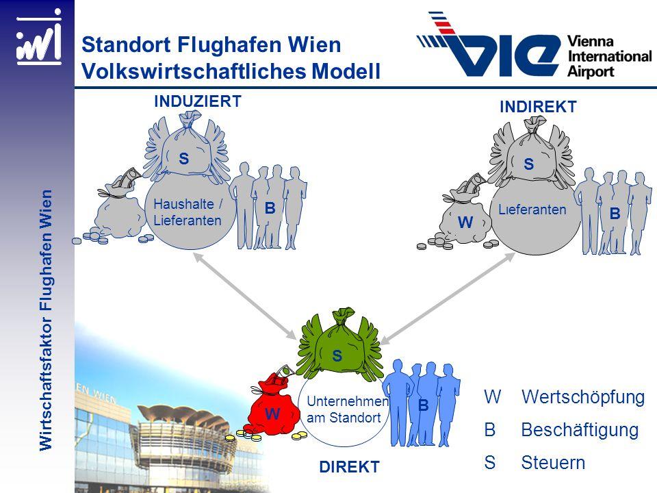 Standort Flughafen Wien Volkswirtschaftliches Modell W Wertschöpfung B Beschäftigung S Steuern DIREKT Unternehmen am Standort W S B Haushalte / Liefer