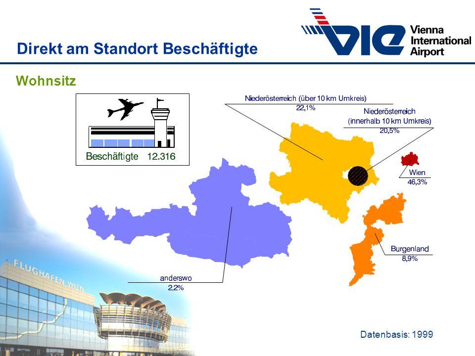 Direkt am Standort Beschäftigte Datenbasis: 1999 Wohnsitz