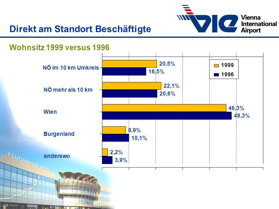 Direkt am Standort Beschäftigte 20,5% 22,1% 46,3% 8,9% 2,2% 16,5% 20,6% 48,3% 10,1% 3,9% NÖ im 10 km Umkreis NÖ mehr als 10 km Wien Burgenland andersw