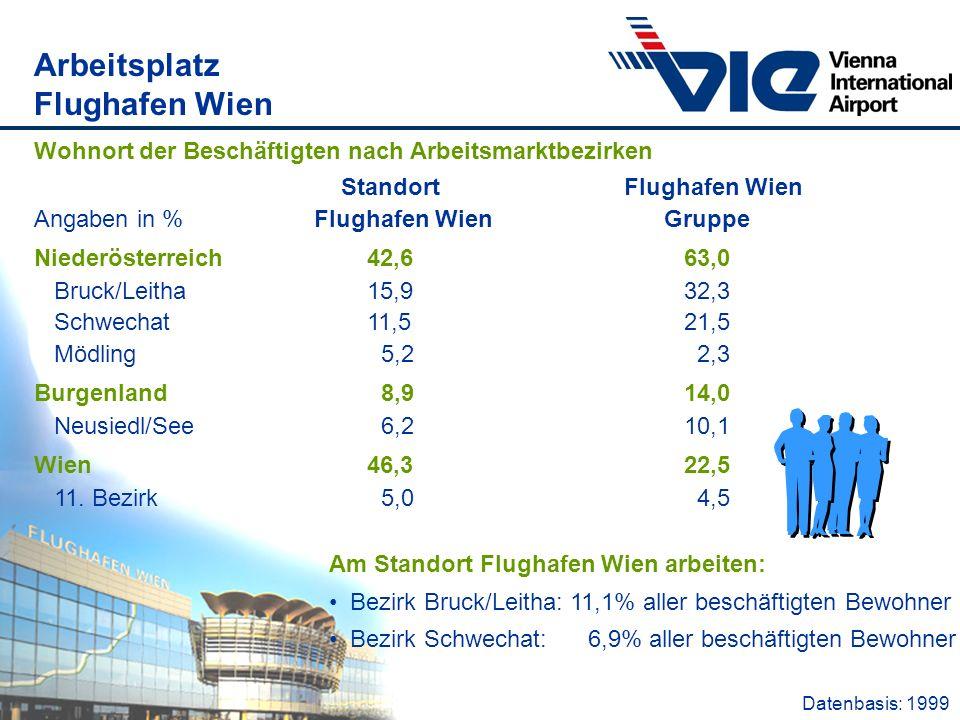 Arbeitsplatz Flughafen Wien Datenbasis: 1999 Am Standort Flughafen Wien arbeiten: Bezirk Bruck/Leitha: 11,1% aller beschäftigten Bewohner Bezirk Schwe