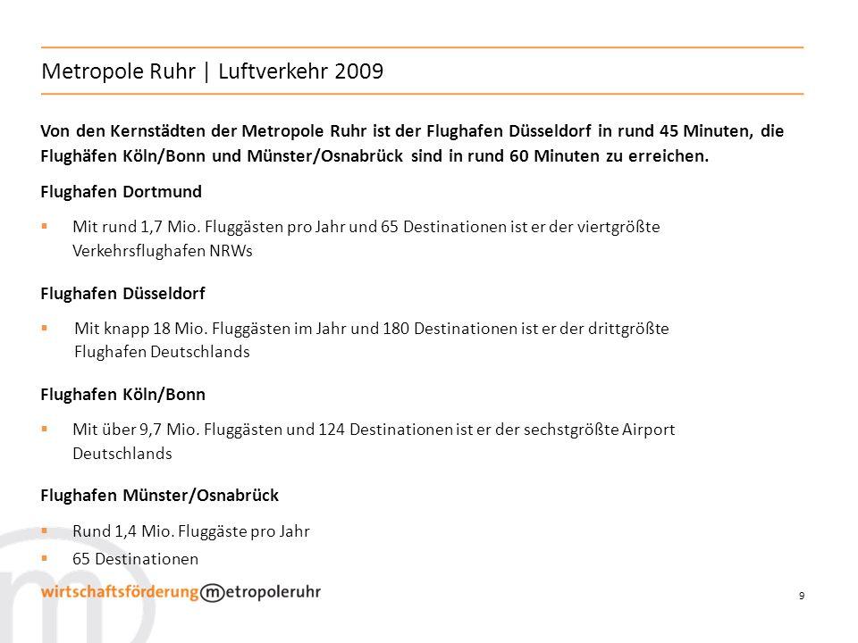 9 Metropole Ruhr | Luftverkehr 2009 Von den Kernstädten der Metropole Ruhr ist der Flughafen Düsseldorf in rund 45 Minuten, die Flughäfen Köln/Bonn und Münster/Osnabrück sind in rund 60 Minuten zu erreichen.