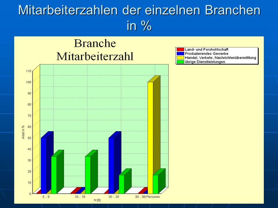Inhaltsverzeichnis Mitarbeiterzahlen der einzelnen Branchen in %