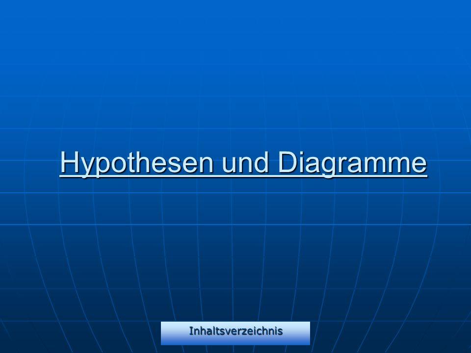 Inhaltsverzeichnis Hypothesen und Diagramme
