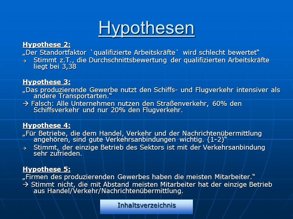 Inhaltsverzeichnis Hypothesen Hypothese 2: Der Standortfaktor `qualifizierte Arbeitskräfte` wird schlecht bewertet Stimmt z.T., die Durchschnittsbewer