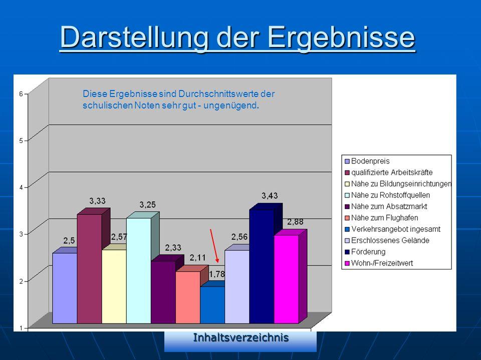 Inhaltsverzeichnis Darstellung der Ergebnisse Diese Ergebnisse sind Durchschnittswerte der schulischen Noten sehr gut - ungenügend.