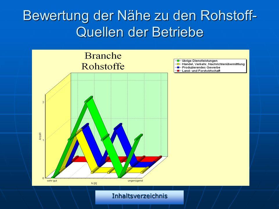 Inhaltsverzeichnis Bewertung der Nähe zu den Rohstoff- Quellen der Betriebe