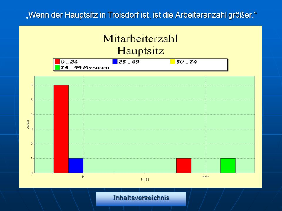 Inhaltsverzeichnis Wenn der Hauptsitz in Troisdorf ist, ist die Arbeiteranzahl größer.