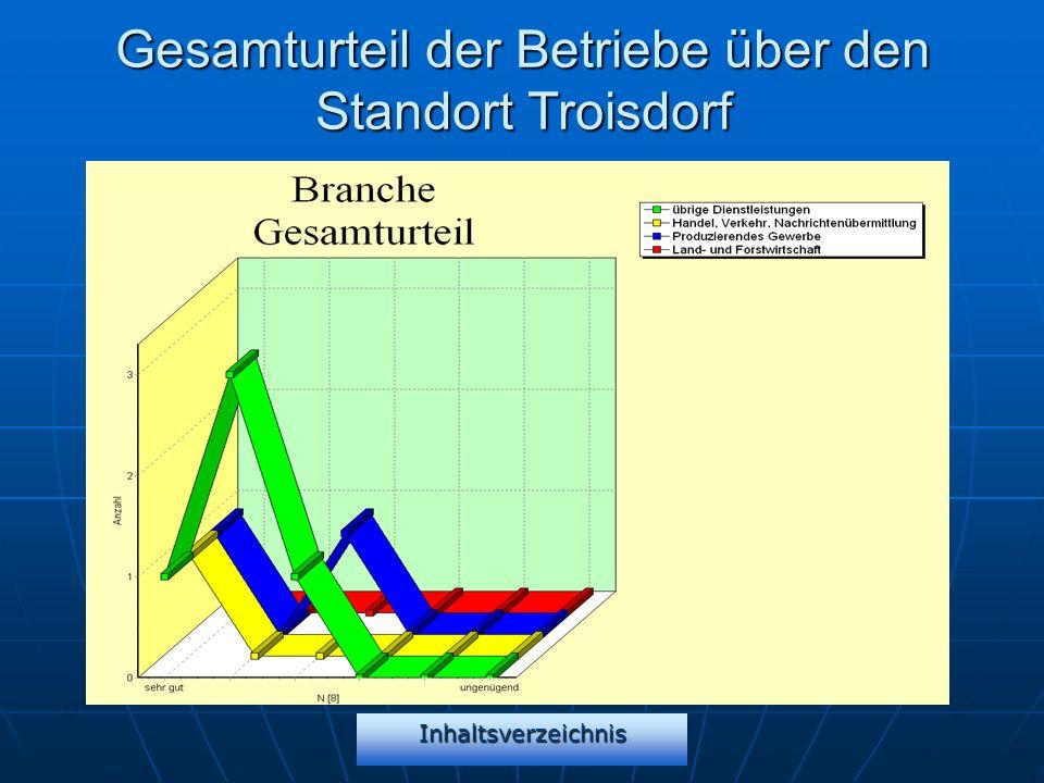 Inhaltsverzeichnis Gesamturteil der Betriebe über den Standort Troisdorf
