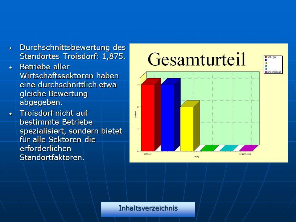 Inhaltsverzeichnis Durchschnittsbewertung des Standortes Troisdorf: 1,875. Durchschnittsbewertung des Standortes Troisdorf: 1,875. Betriebe aller Wirt