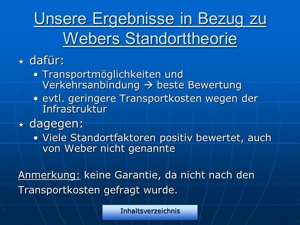 Inhaltsverzeichnis Unsere Ergebnisse in Bezug zu Webers Standorttheorie dafür: dafür: Transportmöglichkeiten und Verkehrsanbindung beste BewertungTran
