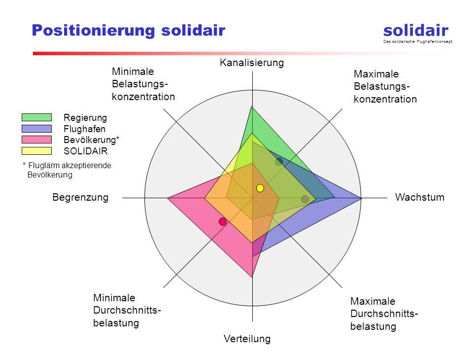 solidair Das solidarische Flughafenkonzept Vergleich ZFI+ und SOLIDAIR KriteriumZFI+SOLIDAIR Wachstums- beschränkung Mitsprache der Bevölkerung ab 320000 Bewegungen Keine Veränderung des Pistensystems (ca.