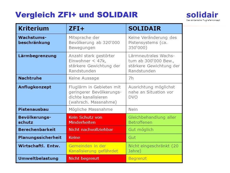 solidair Das solidarische Flughafenkonzept Vergleich ZFI+ und SOLIDAIR KriteriumZFI+SOLIDAIR Wachstums- beschränkung Mitsprache der Bevölkerung ab 320
