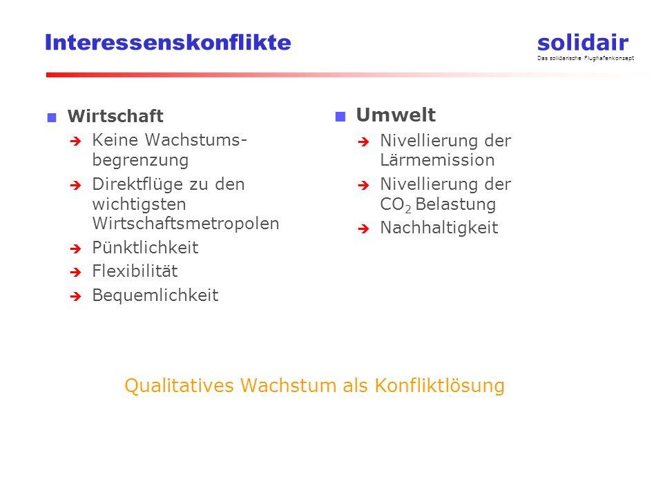 solidair Das solidarische Flughafenkonzept Blau = Anflüge Rot = Abflüge Flugregime heute Westwind