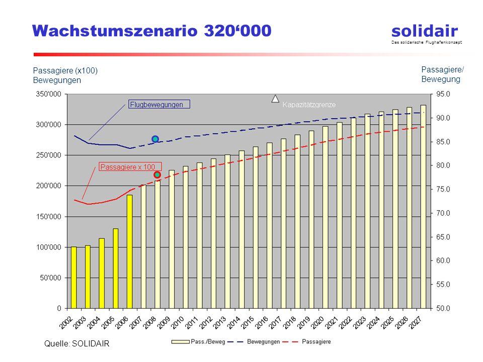 solidair Das solidarische Flughafenkonzept Wachstumszenario 320000 Quelle: SOLIDAIR Passagiere/ Bewegung Passagiere (x100) Bewegungen
