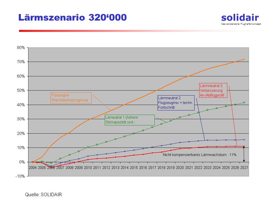 solidair Das solidarische Flughafenkonzept Lärmszenario 320000 Quelle: SOLIDAIR Lärmzunahme 11% Lärmkompensation 89% Passagierwachstum 70%
