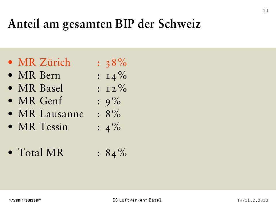 TH/11.2.2010 IG Luftverkehr Basel Anteil am gesamten BIP der Schweiz MR Zürich:38% MR Bern:14% MR Basel:12% MR Genf:9% MR Lausanne:8% MR Tessin:4% Tot