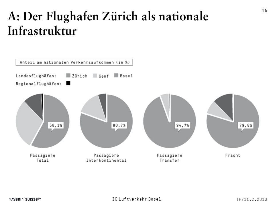 A: Der Flughafen Zürich als nationale Infrastruktur TH/11.2.2010 IG Luftverkehr Basel 15