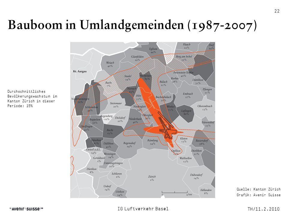 Bauboom in Umlandgemeinden (1987-2007) TH/11.2.2010 IG Luftverkehr Basel 22 Durchschnittliches Bevölkerungswachstum im Kanton Zürich in dieser Periode