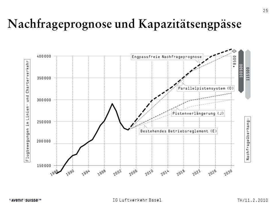 Nachfrageprognose und Kapazitätsengpässe TH/11.2.2010 25 IG Luftverkehr Basel