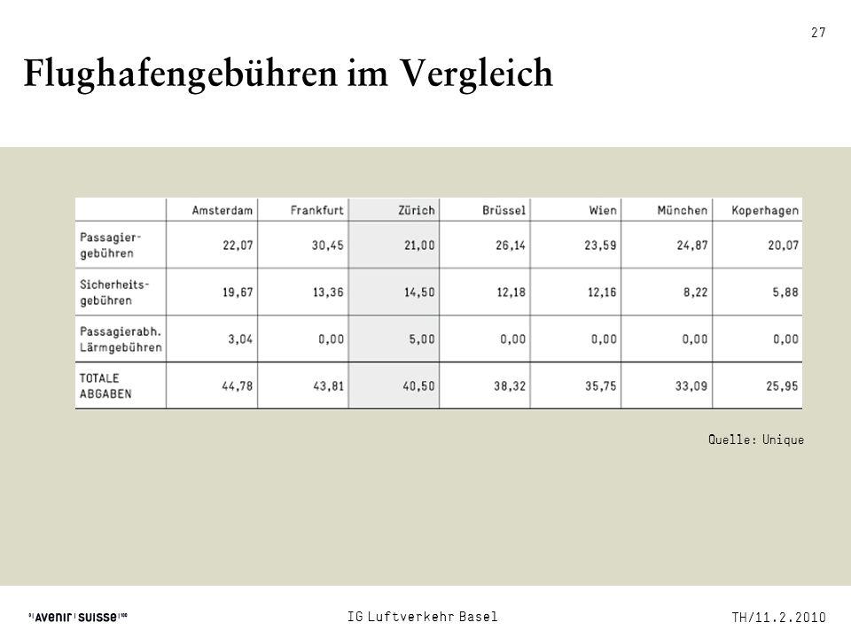 Flughafengebühren im Vergleich Quelle: Unique TH/11.2.2010 IG Luftverkehr Basel 27