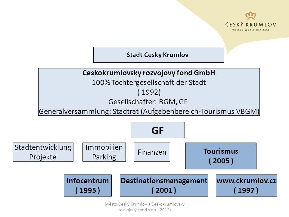 Stadt Cesky Krumlov Ceskokrumlovsky rozvojovy fond GmbH 100% Tochtergesellschaft der Stadt ( 1992) Gesellschafter: BGM, GF Generalversammlung: Stadtra