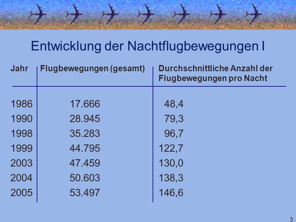 3 JahrFlugbewegungen (gesamt)Durchschnittliche Anzahl der Flugbewegungen pro Nacht 198617.666 48,4 199028.945 79,3 199835.283 96,7 199944.795122,7 200
