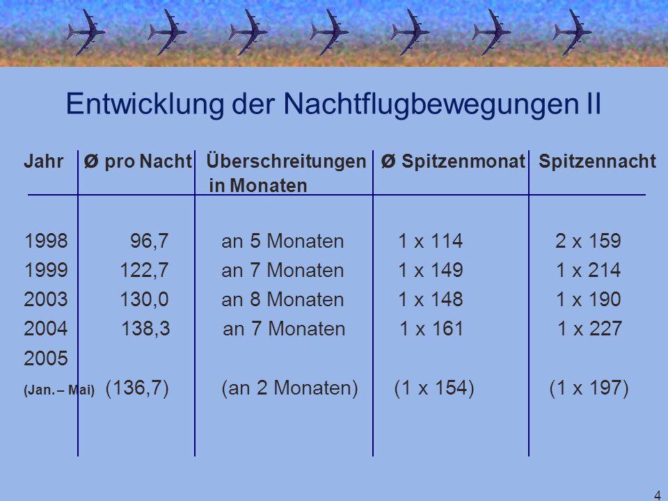 4 Jahr ø pro Nacht Überschreitungen ø Spitzenmonat Spitzennacht in Monaten 1998 96,7 an 5 Monaten 1 x 114 2 x 159 1999 122,7 an 7 Monaten 1 x 149 1 x