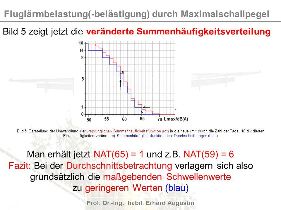 Fluglärmbelastung(-belästigung) durch Maximalschallpegel Prof. Dr.-Ing. habil. Erhard Augustin Bild 5 zeigt jetzt die veränderte Summenhäufigkeitsvert