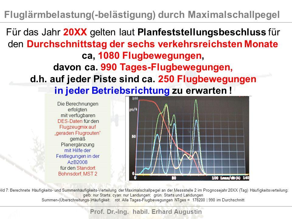 Fluglärmbelastung(-belästigung) durch Maximalschallpegel Prof. Dr.-Ing. habil. Erhard Augustin Die Berechnungen erfolgten mit verfügbaren DES-Daten fü