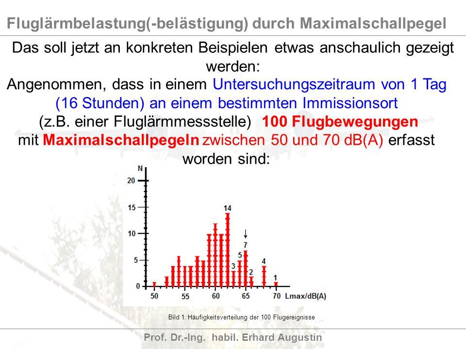Fluglärmbelastung(-belästigung) durch Maximalschallpegel Prof. Dr.-Ing. habil. Erhard Augustin Bild 1: Häufigkeitsverteilung der 100 Flugereignisse An