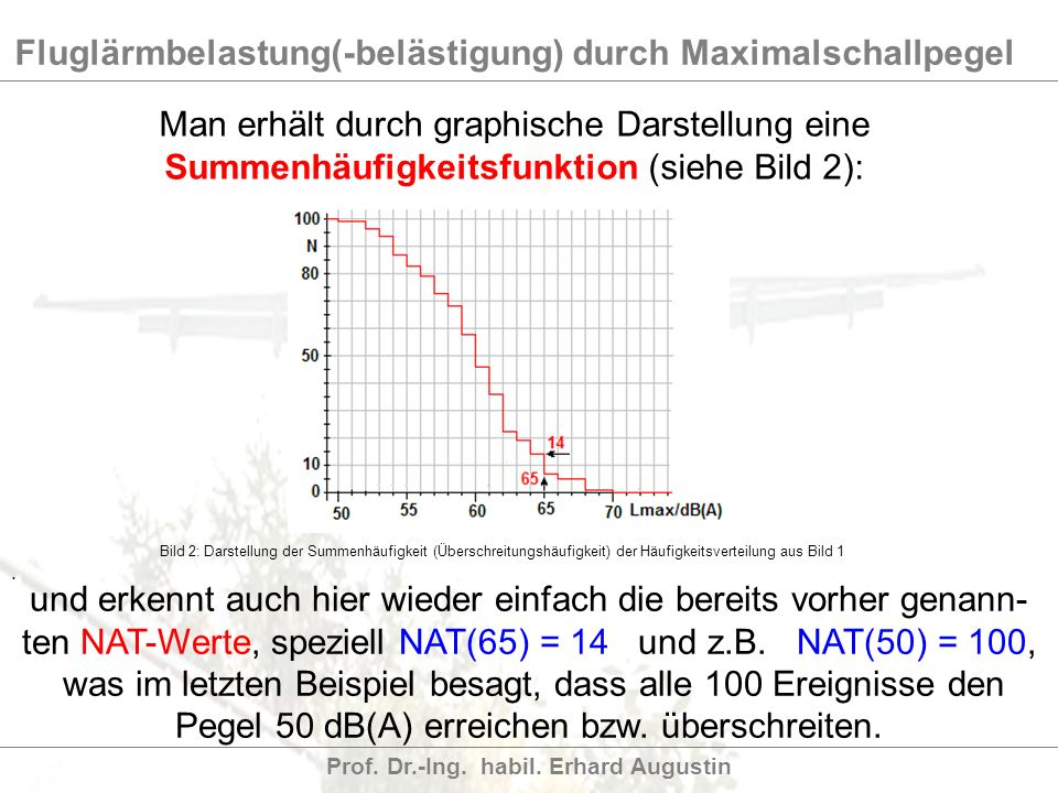 Fluglärmbelastung(-belästigung) durch Maximalschallpegel Prof. Dr.-Ing. habil. Erhard Augustin Man erhält durch graphische Darstellung eine Summenhäuf