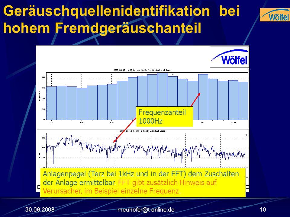 30.09.2008rneuhofer@t-online.de10 Geräuschquellenidentifikation bei hohem Fremdgeräuschanteil Anlagenpegel (Terz bei 1kHz und in der FFT) dem Zuschalt