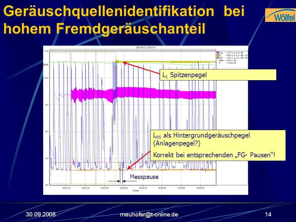 30.09.2008rneuhofer@t-online.de14 Geräuschquellenidentifikation bei hohem Fremdgeräuschanteil L 95 als Hintergrundgeräuschpegel (Anlagenpegel?) Korrek
