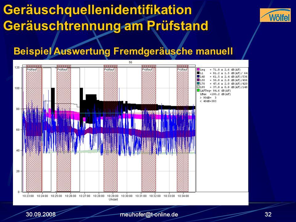 30.09.2008rneuhofer@t-online.de32 Beispiel Auswertung Fremdgeräusche manuellGeräuschquellenidentifikation Geräuschtrennung am Prüfstand
