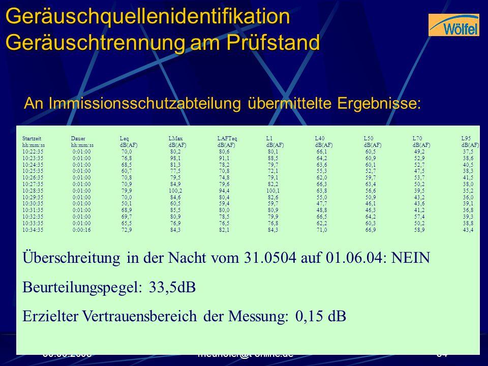 30.09.2008rneuhofer@t-online.de34 Startzeit Dauer LeqLMaxLAFTeqL1L40L50L70L95 hh:mm:ss hh:mm:ss dB(AF)dB(AF)dB(AF)dB(AF)dB(AF)dB(AF)dB(AF)dB(AF) 10:22